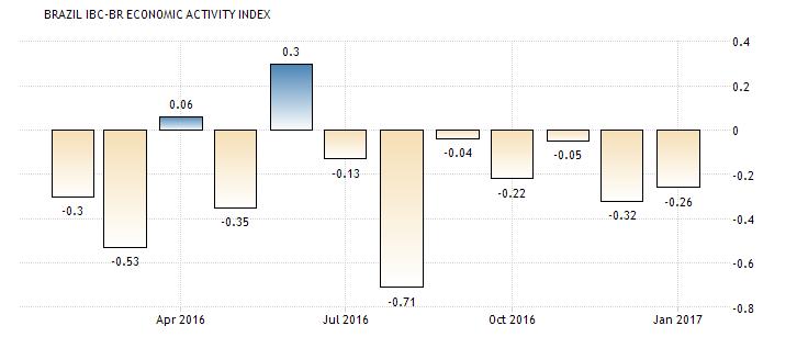 Proxy GDP